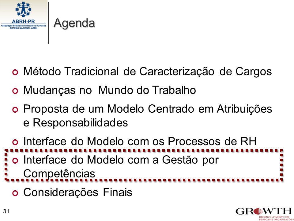 Agenda 31 Método Tradicional de Caracterização de Cargos Mudanças no Mundo do Trabalho Proposta de um Modelo Centrado em Atribuições e Responsabilidad