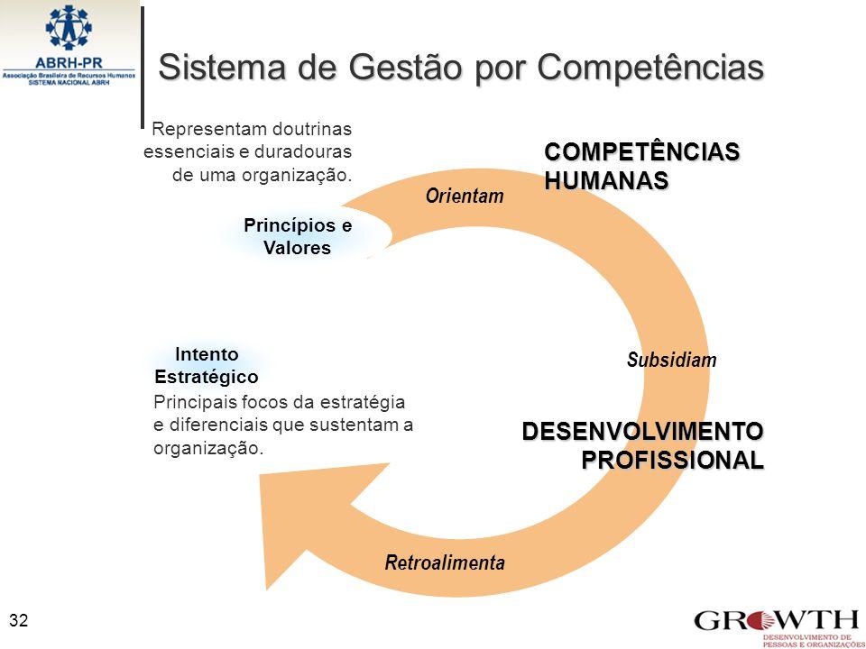 32 Retroalimenta Orientam Subsidiam Princípios e Valores Representam doutrinas essenciais e duradouras de uma organização. Intento Estratégico Princip
