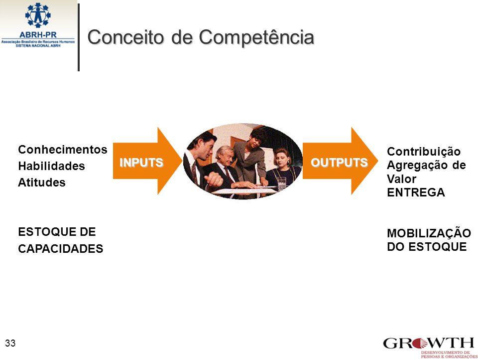33 OUTPUTS Conhecimentos Habilidades Atitudes ESTOQUE DE CAPACIDADES Contribuição Agregação de Valor ENTREGA MOBILIZAÇÃO DO ESTOQUE Conceito de Compet