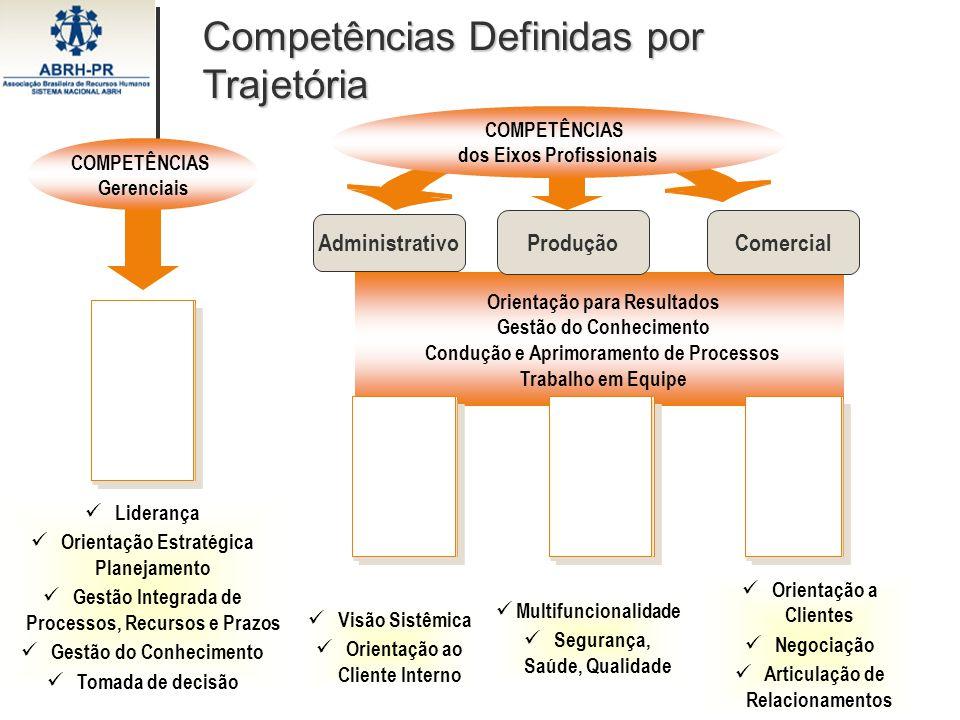 Competências Definidas por Trajetória Administrativo COMPETÊNCIAS Gerenciais Orientação para Resultados Gestão do Conhecimento Condução e Aprimorament