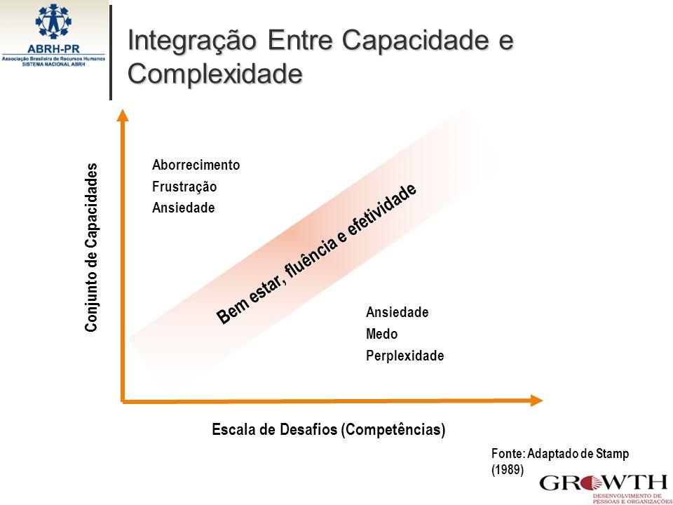 Integração Entre Capacidade e Complexidade Integração Entre Capacidade e Complexidade Fonte: Adaptado de Stamp (1989) Bem estar, fluência e efetividad