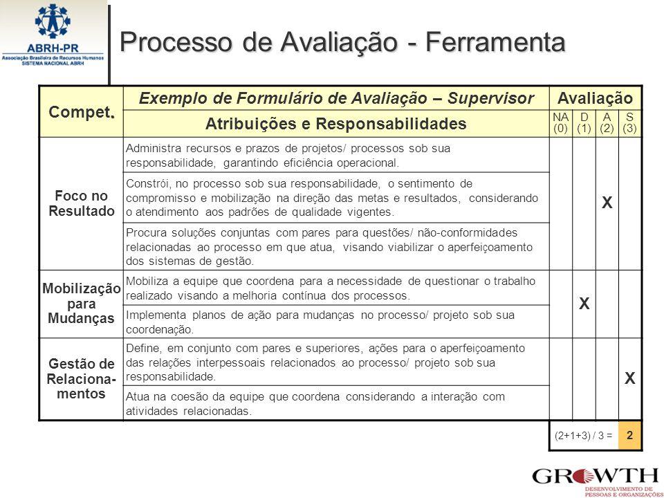 Processo de Avaliação - Ferramenta. Compet. Exemplo de Formulário de Avaliação – SupervisorAvaliação Atribuições e Responsabilidades NA (0) D (1) A (2