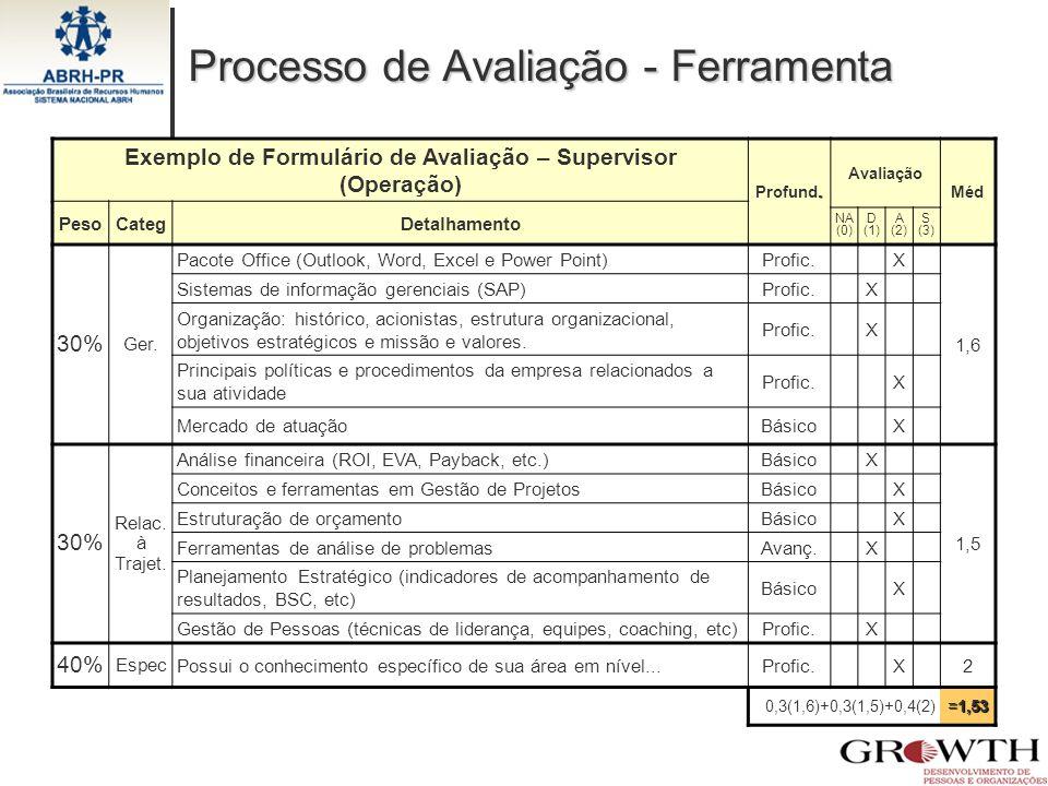 Processo de Avaliação - Ferramenta Exemplo de Formulário de Avaliação – Supervisor (Operação). Profund. Avaliação Méd PesoCategDetalhamento NA (0) D (