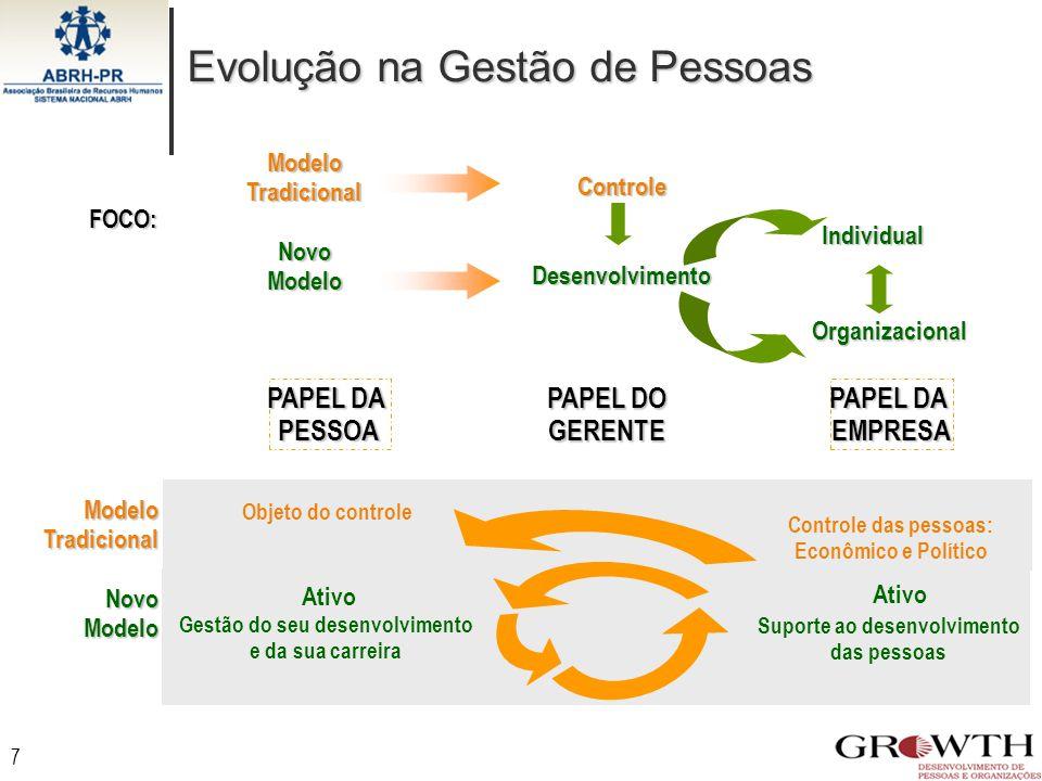 7 FOCO: Modelo Tradicional Novo Modelo ControleDesenvolvimento Individual Organizacional Evolução na Gestão de Pessoas PAPEL DA PESSOA Ativo Gestão do