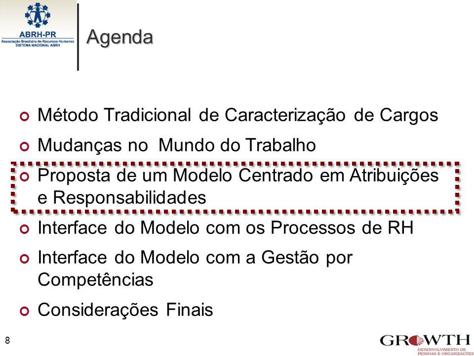 Agenda 8 Método Tradicional de Caracterização de Cargos Mudanças no Mundo do Trabalho Proposta de um Modelo Centrado em Atribuições e Responsabilidade