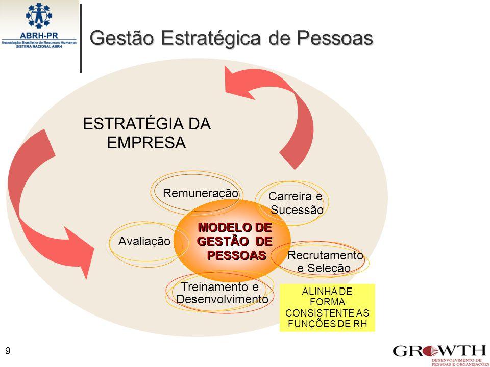 ESTRATÉGIA DA EMPRESA MODELO DE GESTÃO DE PESSOAS MODELO DE GESTÃO DE PESSOAS Recrutamento e Seleção Treinamento e Desenvolvimento Avaliação Carreira