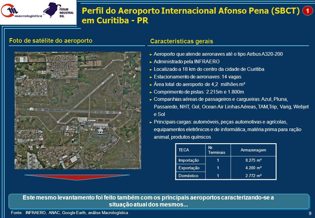 9 ► Aeroporto que atende aeronaves até o tipo Airbus A320-200 ► Administrado pela INFRAERO ► Localizado a 18 km do centro da cidade de Curitiba ► Esta