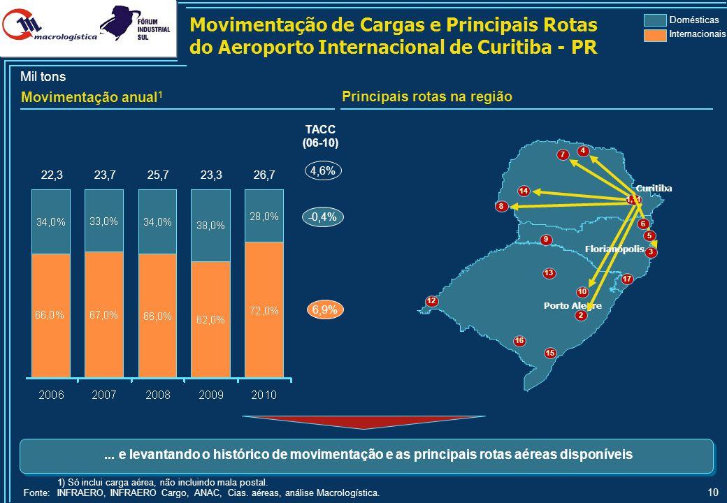 10 TACC (06-10) 4,6% 22,3 23,7 25,7 23,3 26,7 Domésticas Internacionais Mil tons Movimentação de Cargas e Principais Rotas do Aeroporto Internacional