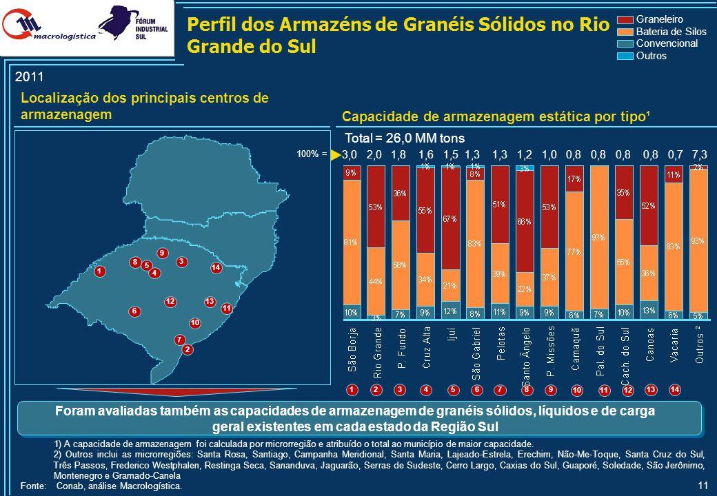 11 Localização dos principais centros de armazenagem Capacidade de armazenagem estática por tipo¹ Perfil dos Armazéns de Granéis Sólidos no Rio Grande