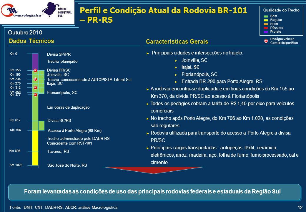 12 Características Gerais Perfil e Condição Atual da Rodovia BR-101 – PR-RS ► Principais cidades e intersecções no trajeto: ► Joinville, SC ► Itajaí,
