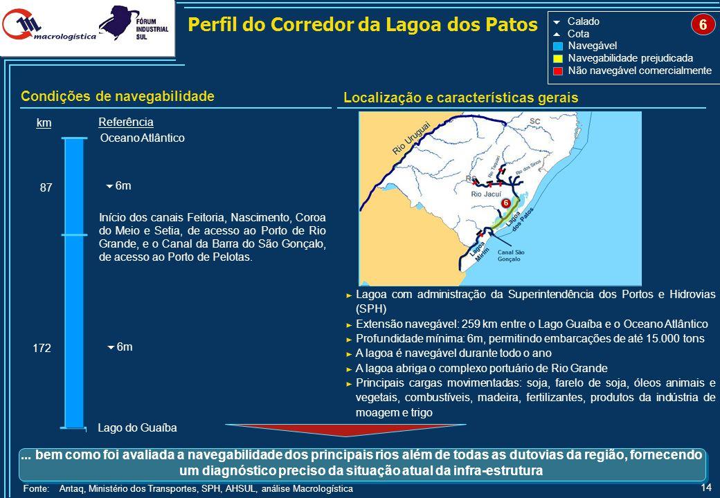 14 Lago do Guaíba Oceano Atlântico km Referência Início dos canais Feitoria, Nascimento, Coroa do Meio e Setia, de acesso ao Porto de Rio Grande, e o