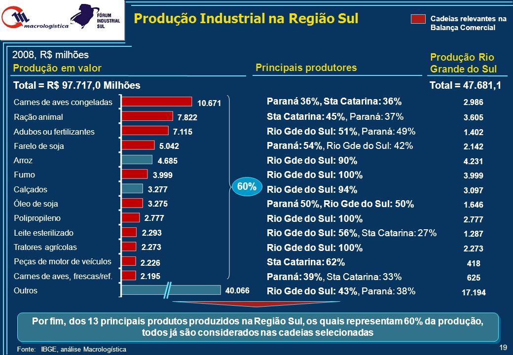 19 Paraná 36%, Sta Catarina: 36% 2.986 Sta Catarina: 45%, Paraná: 37% 3.605 Rio Gde do Sul: 51%, Paraná: 49% 1.402 Paraná: 54%, Rio Gde do Sul: 42% 2.