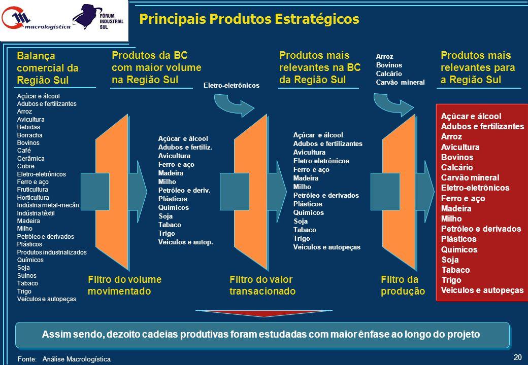 20 Eletro-eletrônicos Assim sendo, dezoito cadeias produtivas foram estudadas com maior ênfase ao longo do projeto Principais Produtos Estratégicos Fi