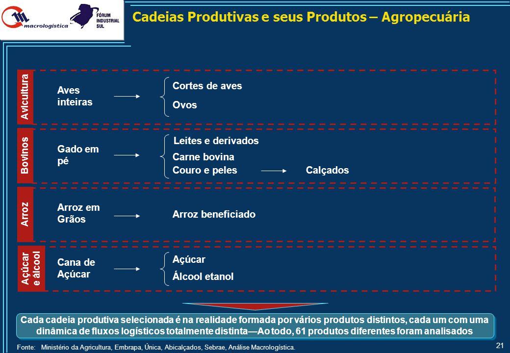 21 Cadeias Produtivas e seus Produtos – Agropecuária Arroz Arroz em Grãos Arroz beneficiado Açúcar e álcool Álcool etanol Cana de Açúcar Açúcar Fonte: