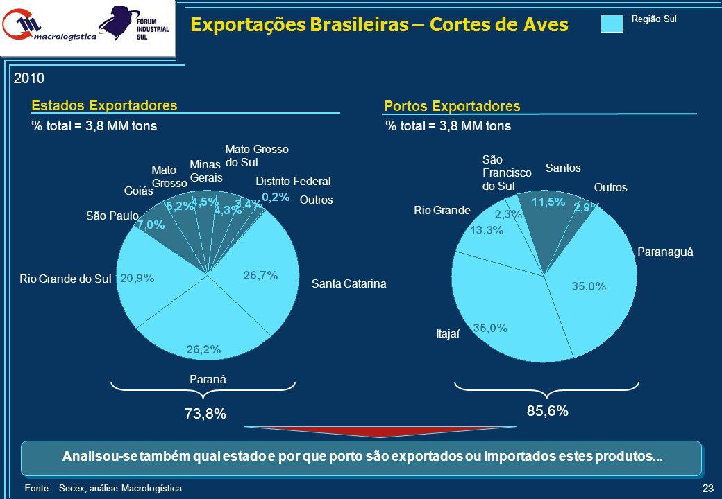 23 Fonte:Secex, análise Macrologística % total = 3,8 MM tons Rio Grande do Sul Paraná Itajaí Outros Santos Rio Grande Goiás Santa Catarina % total = 3