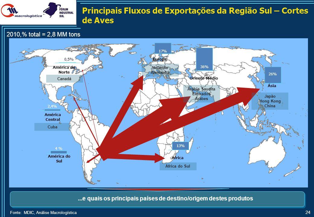 24 Fonte: MDIC, Análise Macrologística...e quais os principais países de destino/origem destes produtos 20% 11% Principais Fluxos de Exportações da Re