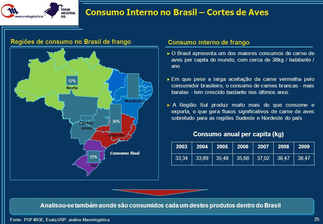 25 ► O Brasil apresenta um dos maiores consumos de carne de aves per capita do mundo, com cerca de 38kg / habitante / ano ► Em que pese a larga aceita