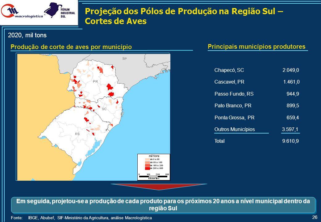 26 2020, mil tons Principais municípios produtores Produção de corte de aves por município Chapecó, SC 2.049,0 Cascavel, PR 1.461,0 Passo Fundo, RS 94