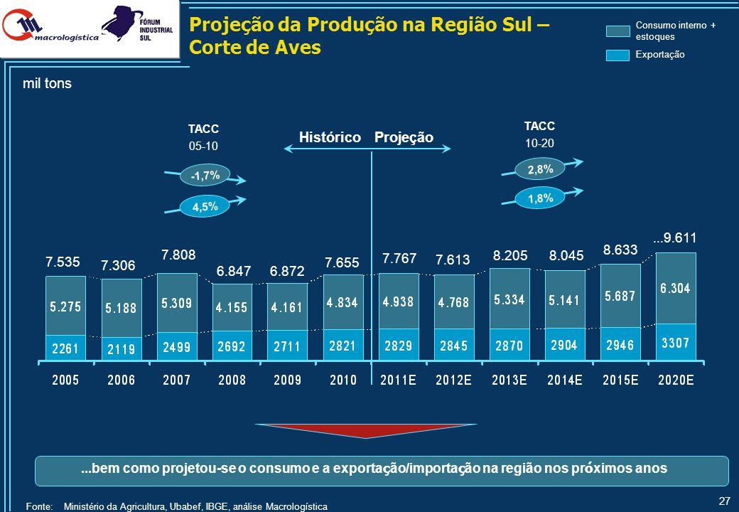 27 Fonte: Ministério da Agricultura, Ubabef, IBGE, análise Macrologística ProjeçãoHistórico TACC 05-10 TACC 10-20 2,8% 1,8% 7.306 7.655 7.767 7.613 8.