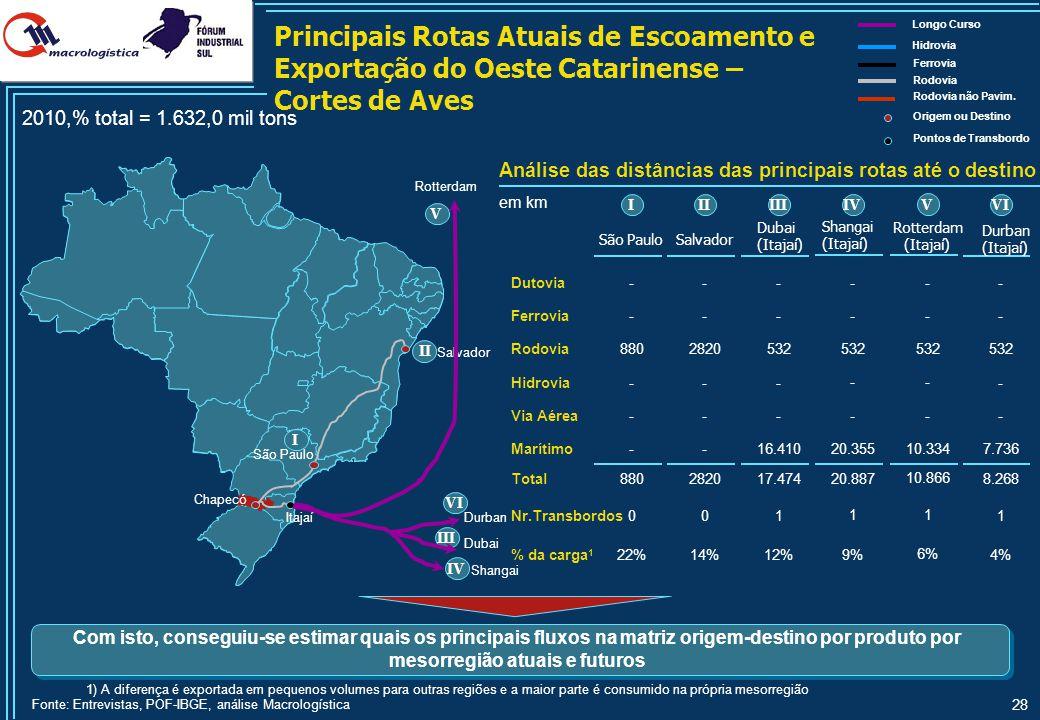 28 1) A diferença é exportada em pequenos volumes para outras regiões e a maior parte é consumido na própria mesorregião Fonte: Entrevistas, POF-IBGE,
