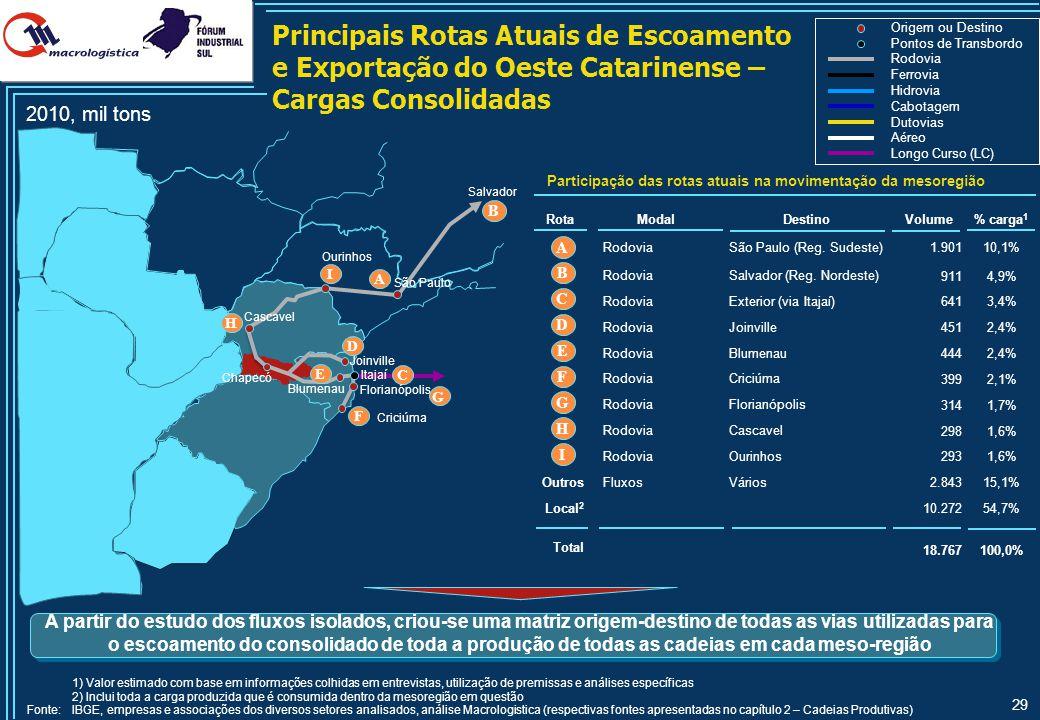 29 Principais Rotas Atuais de Escoamento e Exportação do Oeste Catarinense – Cargas Consolidadas 2010, mil tons Origem ou Destino Pontos de Transbordo