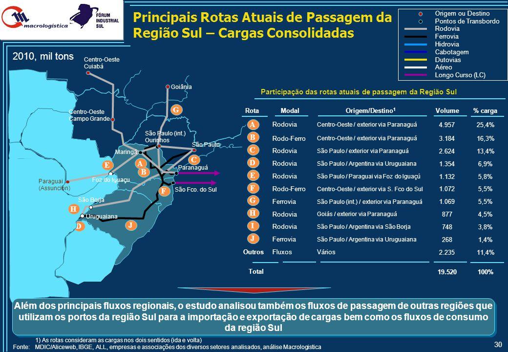 30 Principais Rotas Atuais de Passagem da Região Sul – Cargas Consolidadas 2010, mil tons Origem ou Destino Pontos de Transbordo Rodovia Longo Curso (