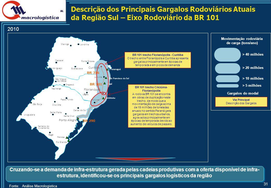 31 BR 101 trecho Criciúma- Florianópolis A rodovia BR 101 se encontra em obras de duplicação neste trecho, de modo que a movimentação de carga acima d
