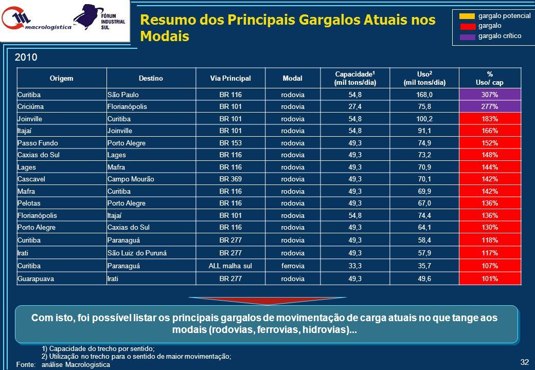 32 OrigemDestinoVia PrincipalModal Capacidade 1 (mil tons/dia) Uso 2 (mil tons/dia) % Uso/ cap CuritibaSão PauloBR 116rodovia54,8168,0307% CriciúmaFlo