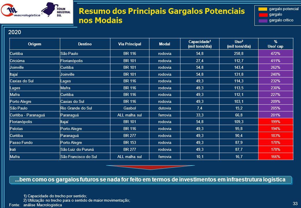33 OrigemDestinoVia PrincipalModal Capacidade 1 (mil tons/dia) Uso 2 (mil tons/dia) % Uso/ cap CuritibaSão PauloBR 116rodovia54,8258,8472% CriciúmaFlo