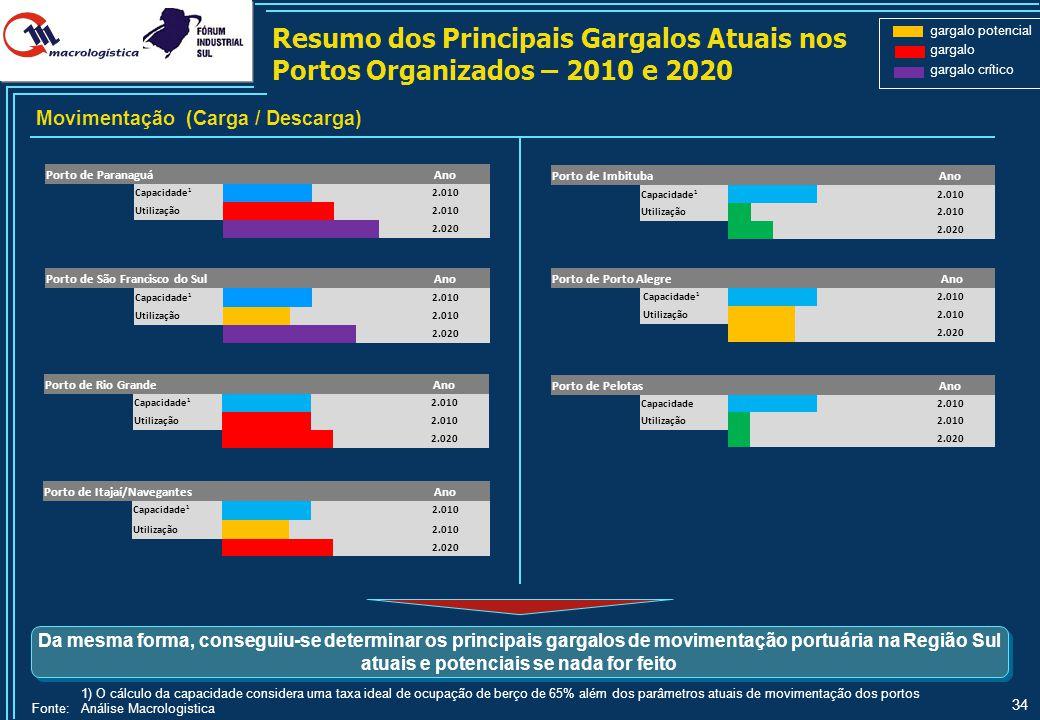 34 Resumo dos Principais Gargalos Atuais nos Portos Organizados – 2010 e 2020 1) O cálculo da capacidade considera uma taxa ideal de ocupação de berço