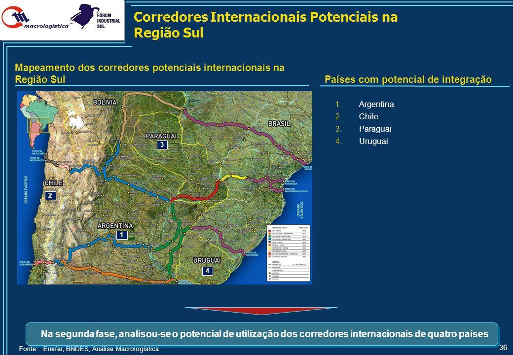 36 Fonte:Enefer, BNDES, Análise Macrologística Mapeamento dos corredores potenciais internacionais na Região Sul Corredores Internacionais Potenciais