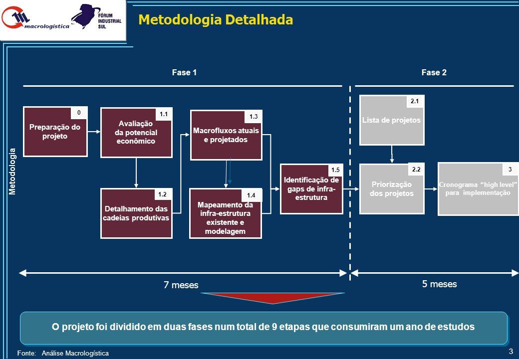 3 Detalhamento das cadeias produtivas Avaliação da potencial econômico Macrofluxos atuais e projetados Mapeamento da infra-estrutura existente e model