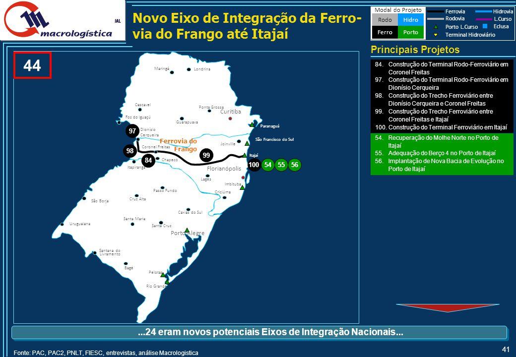 41 Novo Eixo de Integração da Ferro- via do Frango até Itajaí 44 Principais Projetos Modal do Projeto HidroRodo Porto Ferro Ferrovia Hidrovia Rodovia