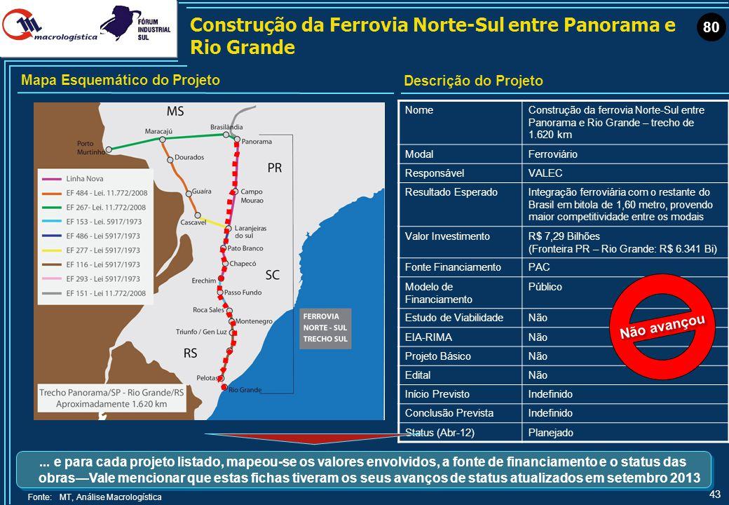 43 Construção da Ferrovia Norte-Sul entre Panorama e Rio Grande NomeConstrução da ferrovia Norte-Sul entre Panorama e Rio Grande – trecho de 1.620 km