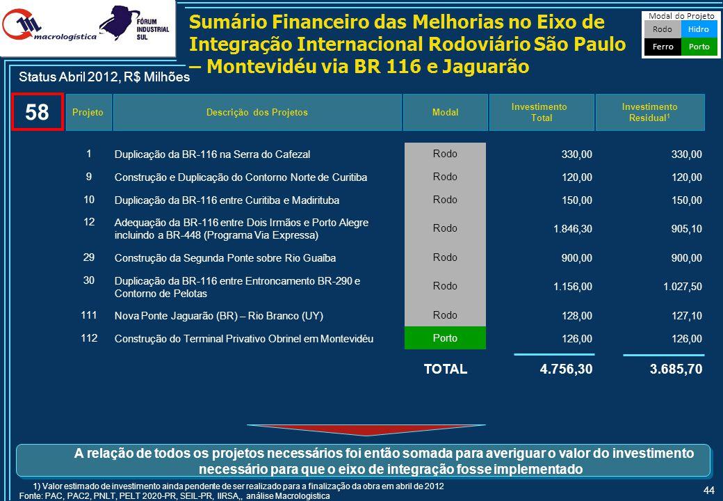 44 1Duplicação da BR-116 na Serra do CafezalRodo330,00 9Construção e Duplicação do Contorno Norte de CuritibaRodo120,00 10Duplicação da BR-116 entre C