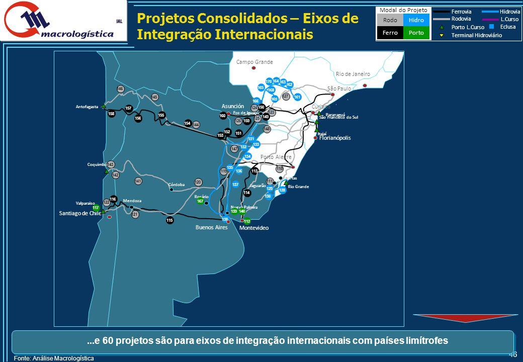46 Projetos Consolidados – Eixos de Integração Internacionais Fonte: Análise Macrologística...e 60 projetos são para eixos de integração internacionai