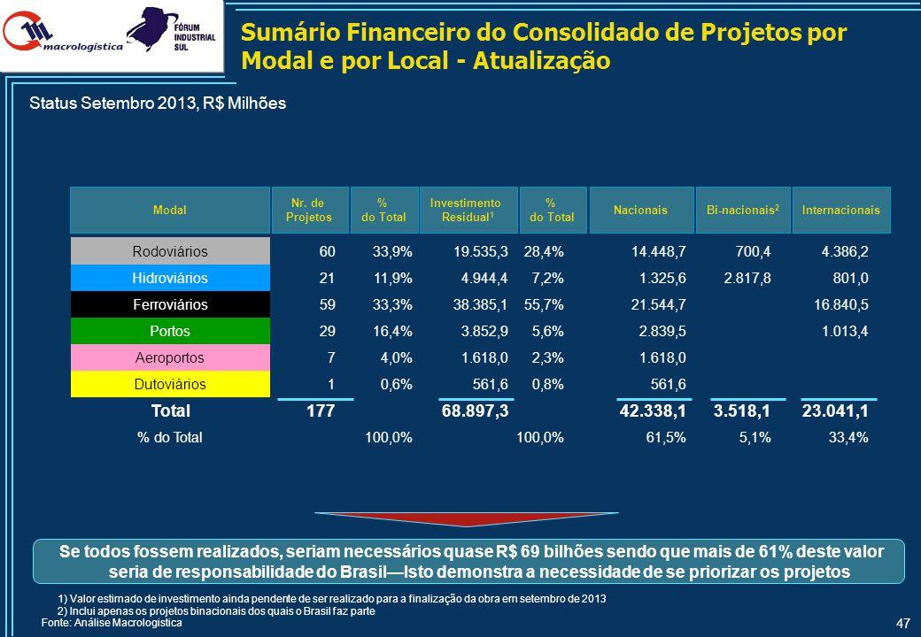 47 Sumário Financeiro do Consolidado de Projetos por Modal e por Local - Atualização Modal Nr. de Projetos Bi-nacionais 2 Internacionais 1) Valor esti