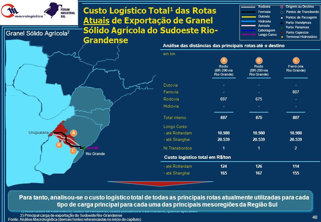 48 Custo Logístico Total 1 das Rotas Atuais de Exportação de Granel Sólido Agrícola do Sudoeste Rio- Grandense Hidrovia Rodovia Ferrovia Longo Curso O