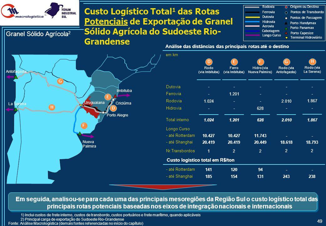 49 Custo Logístico Total 1 das Rotas Potenciais de Exportação de Granel Sólido Agrícola do Sudoeste Rio- Grandense Hidrovia Rodovia Ferrovia Longo Cur