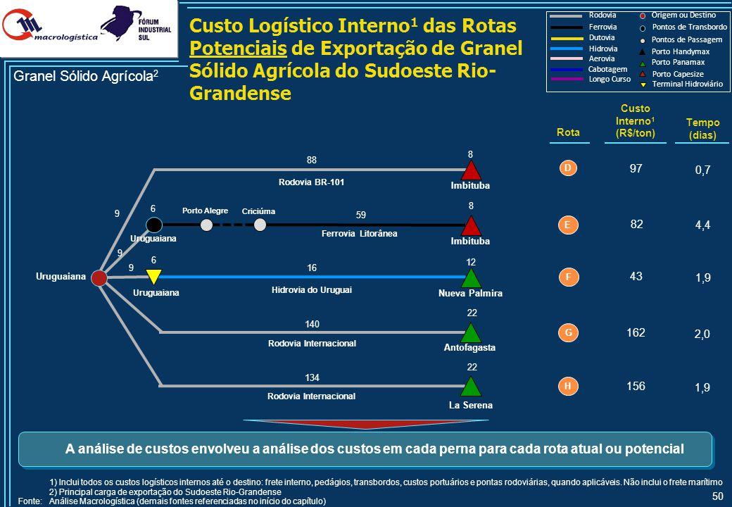 50 Custo Logístico Interno 1 das Rotas Potenciais de Exportação de Granel Sólido Agrícola do Sudoeste Rio- Grandense Hidrovia Rodovia Ferrovia Longo C