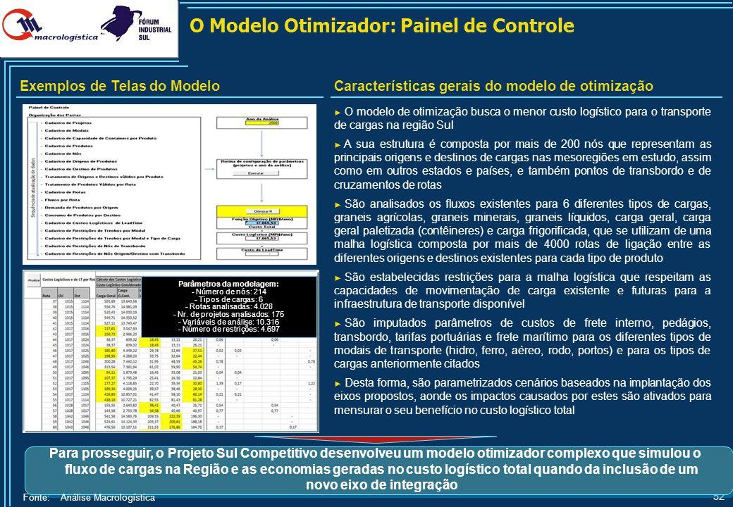 52 O Modelo Otimizador: Painel de Controle Características gerais do modelo de otimização Fonte: Análise Macrologística Para prosseguir, o Projeto Sul