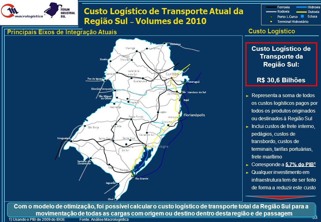 53 Ferrovia Hidrovia Rodovia Porto L.Curso Terminal Hidroviário Dutovia Eclusa Custo Logístico de Transporte da Região Sul: R$ 30,6 Bilhões Custo Logí
