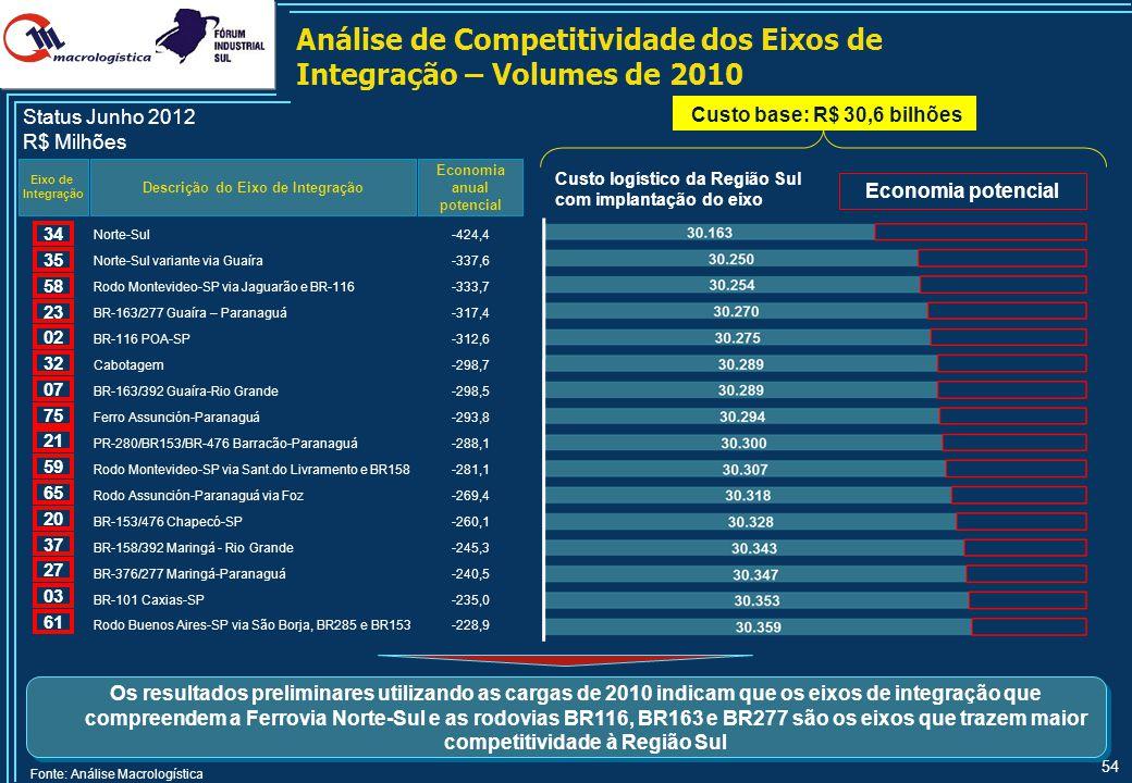 54 Análise de Competitividade dos Eixos de Integração – Volumes de 2010 Descrição do Eixo de Integração Economia anual potencial Eixo de Integração St
