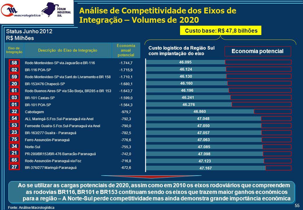 55 Análise de Competitividade dos Eixos de Integração – Volumes de 2020 Descrição do Eixo de Integração Economia anual potencial Eixo de Integração St