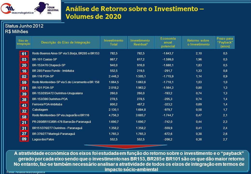 56 Análise de Retorno sobre o Investimento – Volumes de 2020 Descrição do Eixo de Integração Investimento Total Eixo de Integração Fonte: Análise Macr