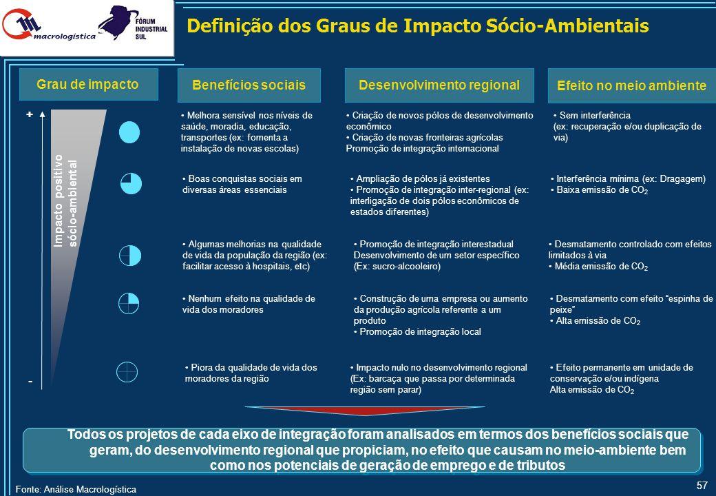 57 Fonte: Análise Macrologística Definição dos Graus de Impacto Sócio-Ambientais Todos os projetos de cada eixo de integração foram analisados em term