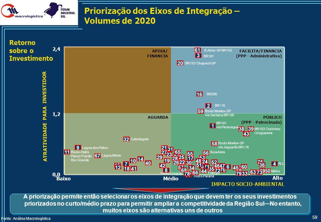 59 APOIA/ FINANCIA PÚBLICO (PPP - Patrocinada) AGUARDA FACILITA/FINANCIA (PPP - Administrativa) Priorização dos Eixos de Integração – Volumes de 2020