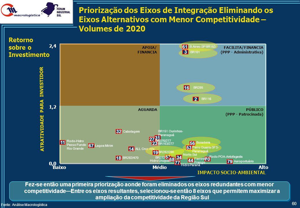 60 APOIA/ FINANCIA PÚBLICO (PPP - Patrocinada) AGUARDA FACILITA/FINANCIA (PPP - Administrativa) Priorização dos Eixos de Integração Eliminando os Eixo