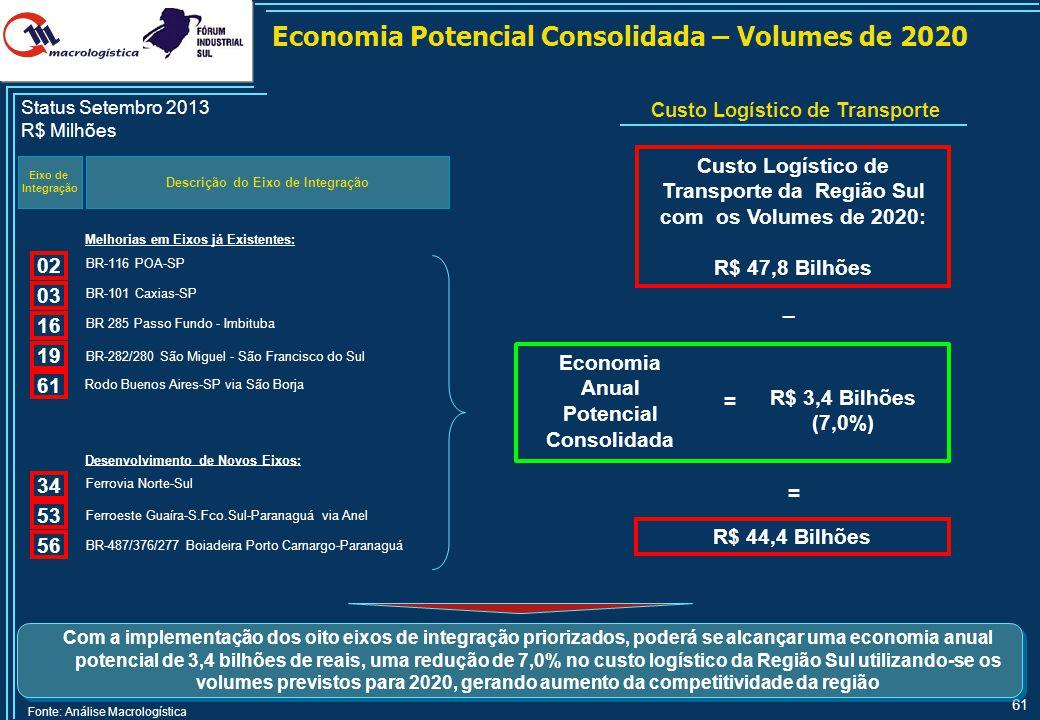 61 Economia Potencial Consolidada – Volumes de 2020 Descrição do Eixo de Integração Economia Anual Potencial Consolidada Eixo de Integração Fonte: Aná