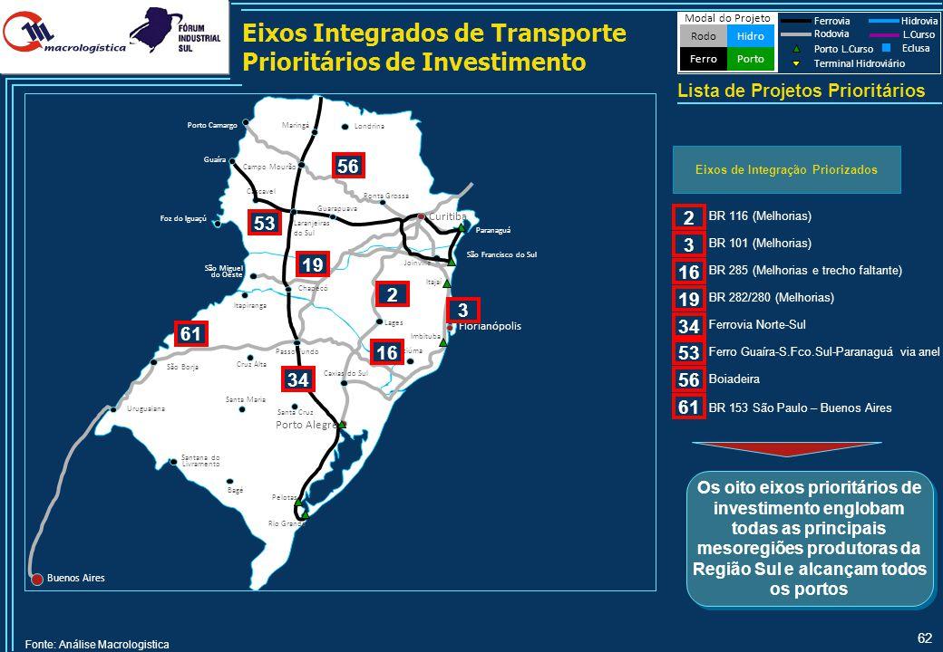 62 Eixos Integrados de Transporte Prioritários de Investimento Lista de Projetos Prioritários Modal do Projeto HidroRodo Porto Ferro Ferrovia Hidrovia